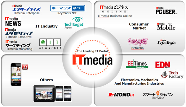 ITmedia has the leading IT portal for B2B and B2C customers.